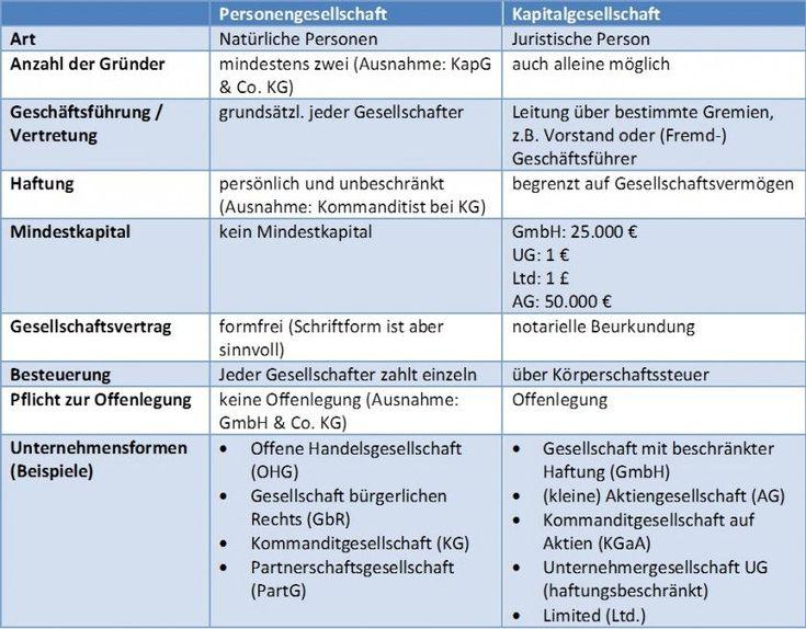 Rechtsform - welche ist für mein Unternehmen richtig?