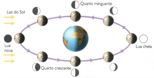 fases da lua - Pesquisa Google