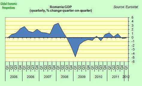 Romania+GDP. Romania and Bulgaria remain the EU's poorest countries, with per capita wealth of less than half the EU average, and are struggling to use money from Brussels to upgrade outdated infrastructure and catch up.