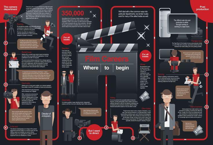 INFOGRAPHIC  'Film Career - Where to Begin' designed for B Pro Video & Audio (SBG magazine)