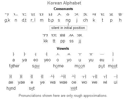 Korean Alphabet (Hangeul)