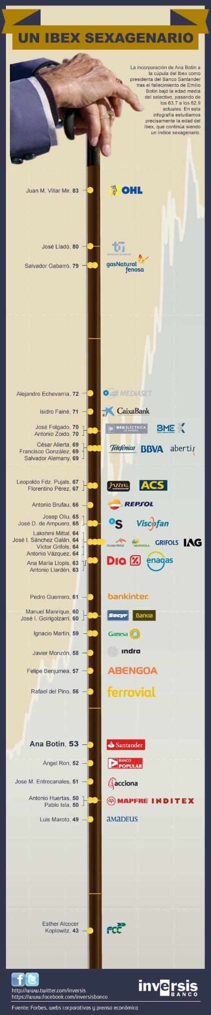 Infografia. Las edades de los dirigentes del Ibex 35