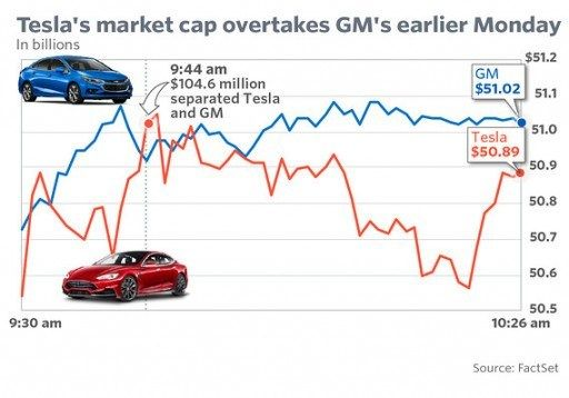 Five Shocking Facts About General Motors Luxury Car Maker General Motors Luxury Car Maker Shocking Facts Luxury Cars General Motors