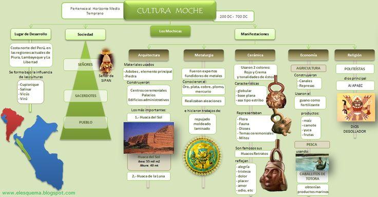 esquema-cultura-pre-inca-moche-mochica.jpeg (1037×542)