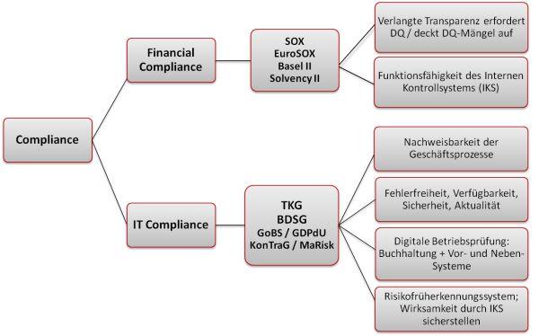 Was hat Datenqualität mit Compliance zu tun?