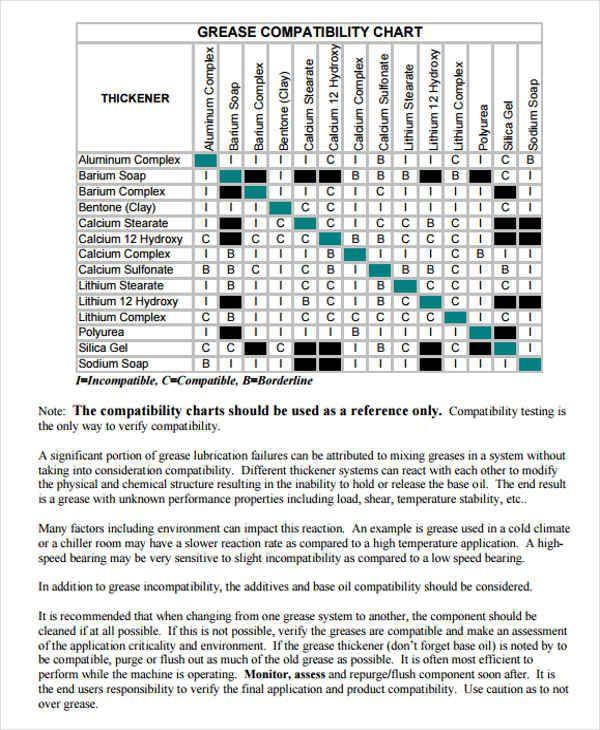 Compatibility Charts Compatibility Chart Chart Gantt Chart