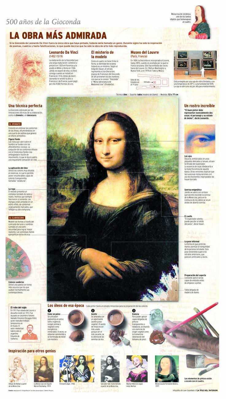 La Gioconda de da Vinci #infografia                                                                                                                                                                                 Más