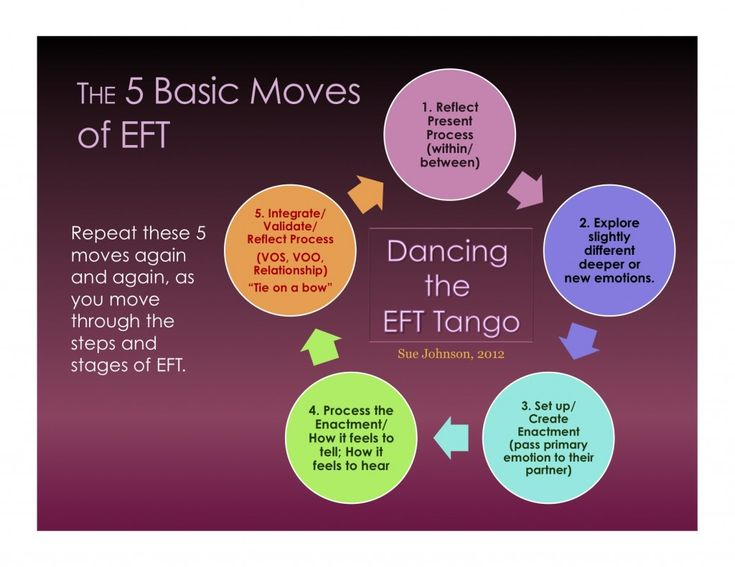 Bca Cd D E Fe C Dcf F Ef Cf Deep Learning Family Therapy on The Basic Tango Dance Diagram