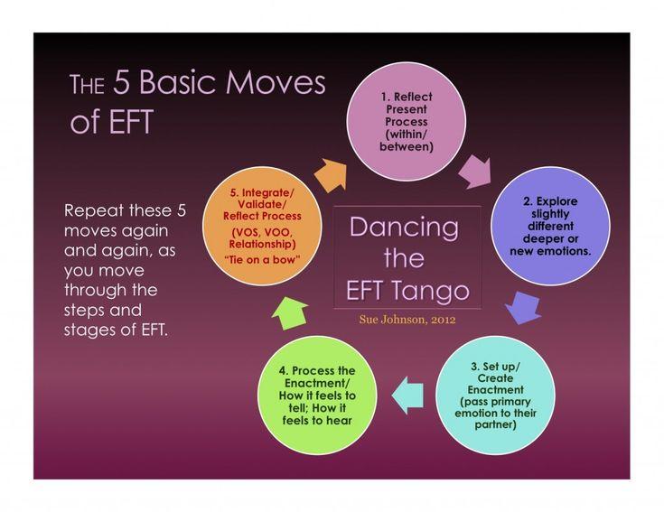 Bca Cd D E Fe C Dcf F Ef Cf on The Basic Tango Dance Diagram