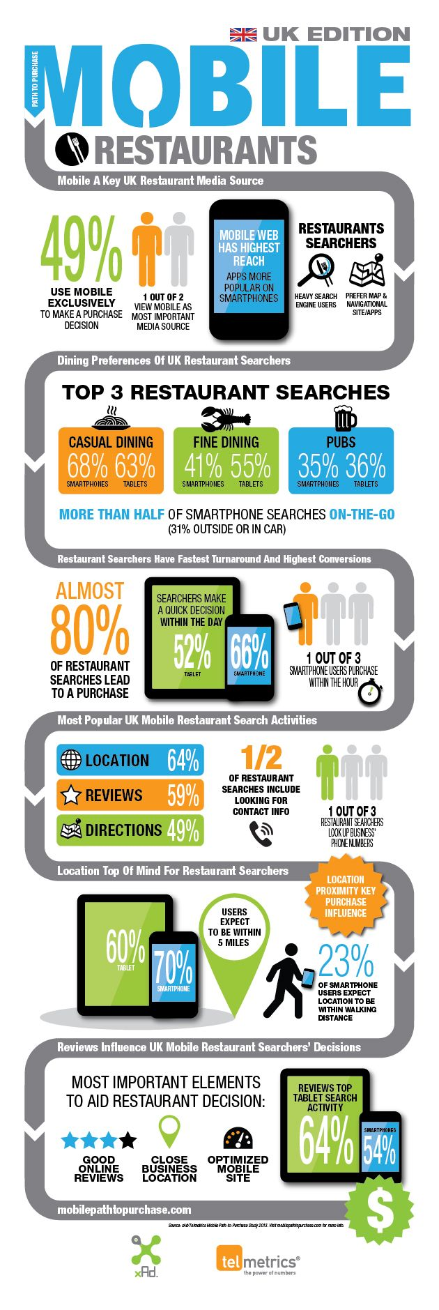 Infographic: 78 Per Cent of Mobile Restaurant Searches Result in Booking | Mobile Marketing Magazine
