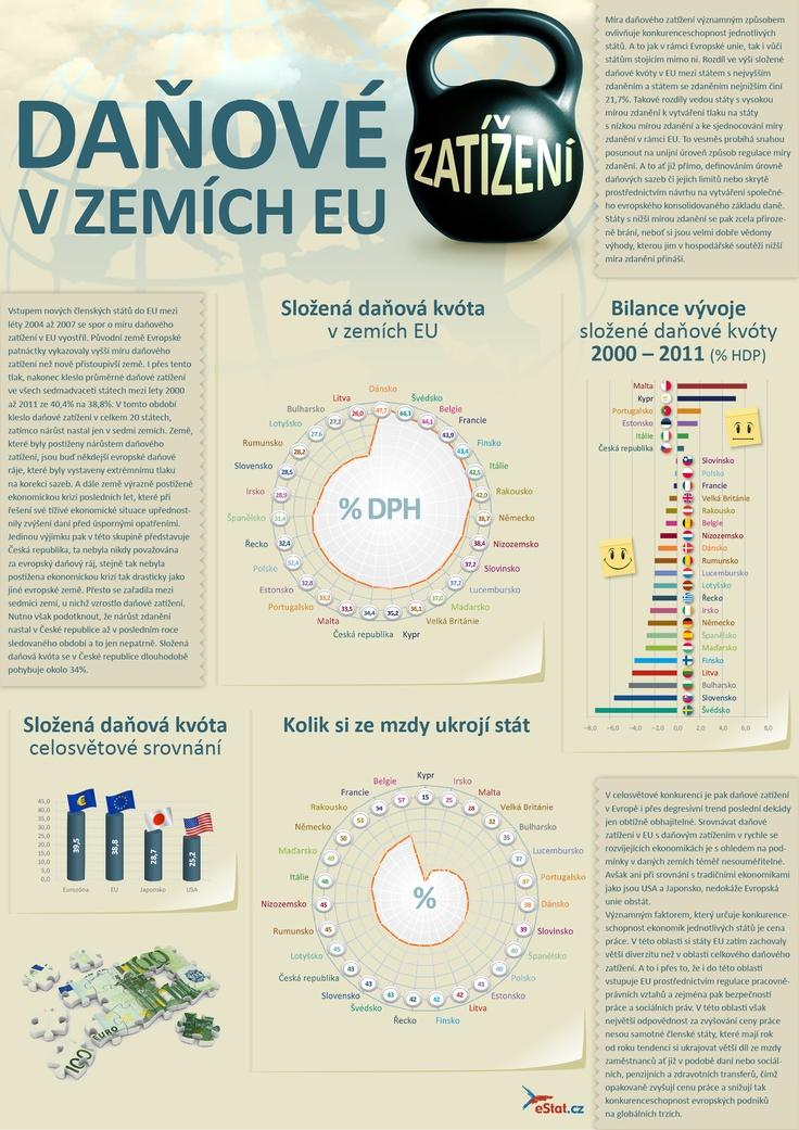 Daňové zatížení v zemích EU jednoduše popsané a pěkně graficky zpracované