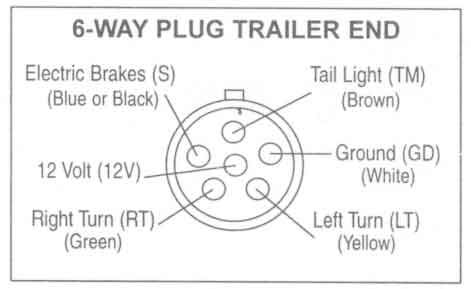 Wiring Diagram For Trailer Light 6 Way Trailer Wiring Diagram Trailer Light Wiring Boat Trailer Lights