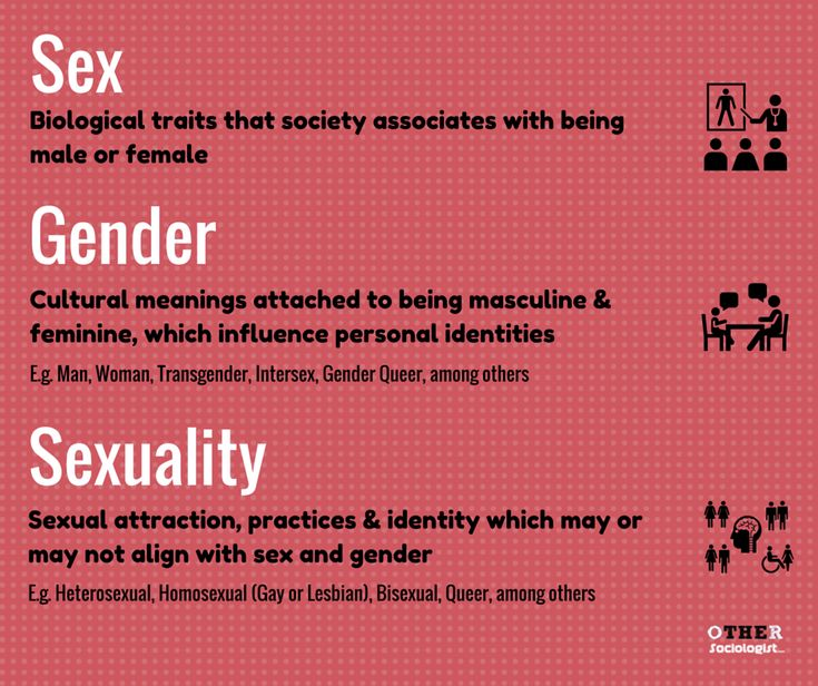 Sex, Gender and Sexuality - Sociology Definitions. By OtherSociology.com