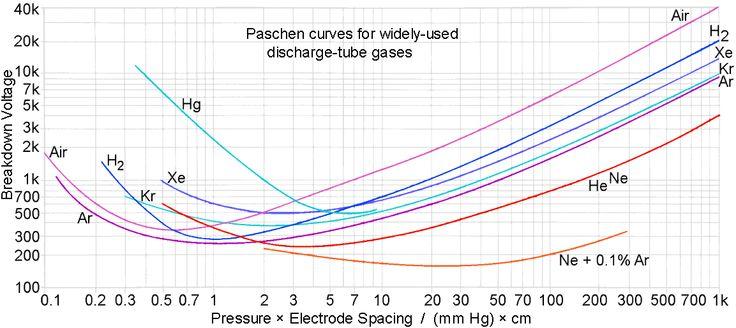 http//www.g3ynh.info/disch_tube/misc/Paschen_curves.gif