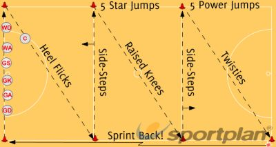 Shuttle Circuits Footwork Drills Netball Coaching Tips - Sportplan Ltd