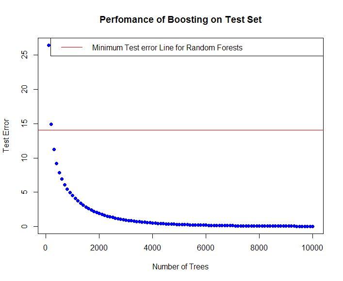 Gradient Boosting in R