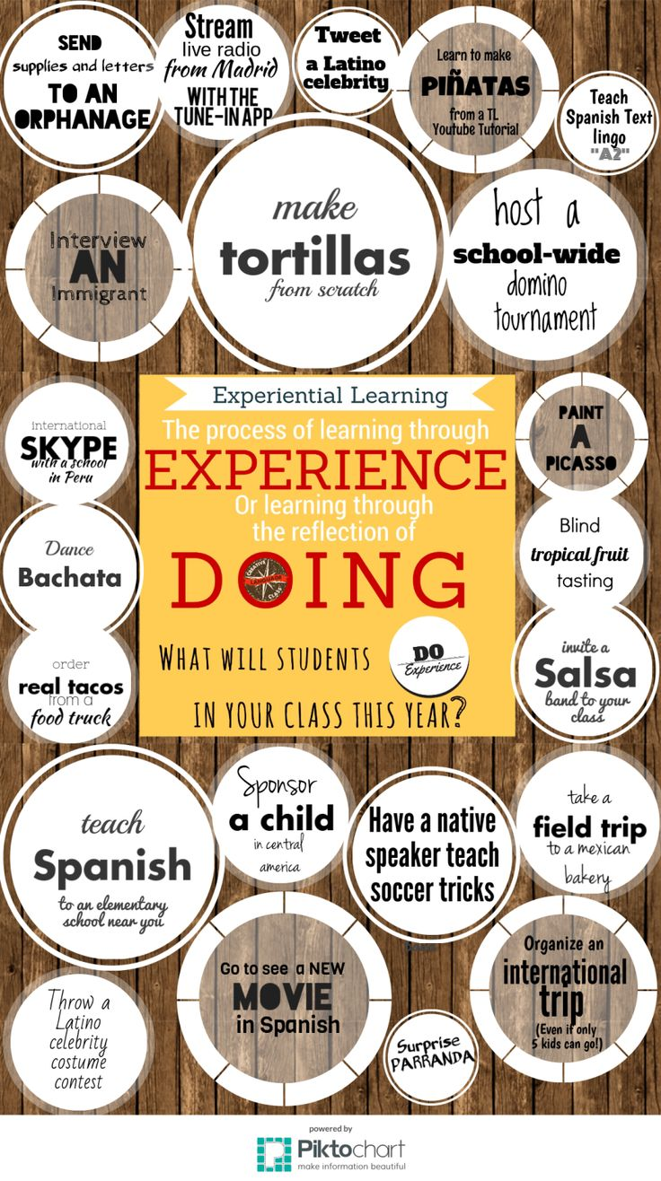 Experiences in WL learning
