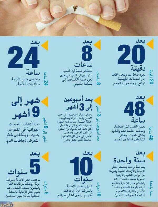 ماذا يحصل بعد إقلاعك عن التدخين Health Fitness Nutrition Health Facts Food Health And Beauty Tips