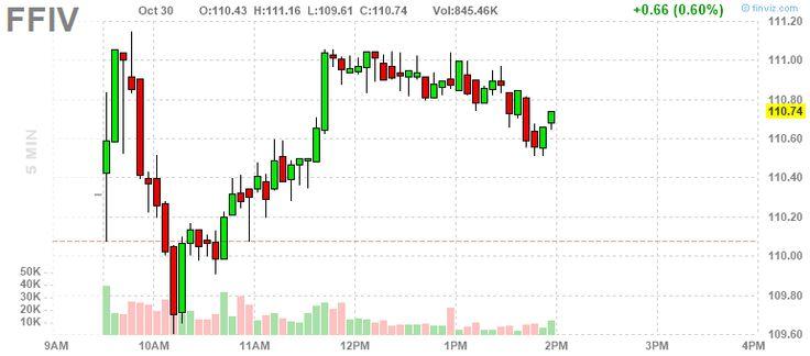 FFIV F5 Networks, Inc. 5min Stock Chart