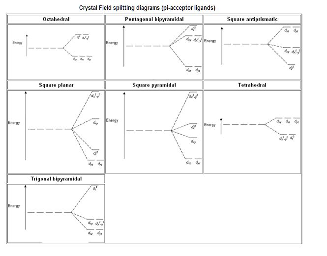 crystal-field-splitting.png (665×521)