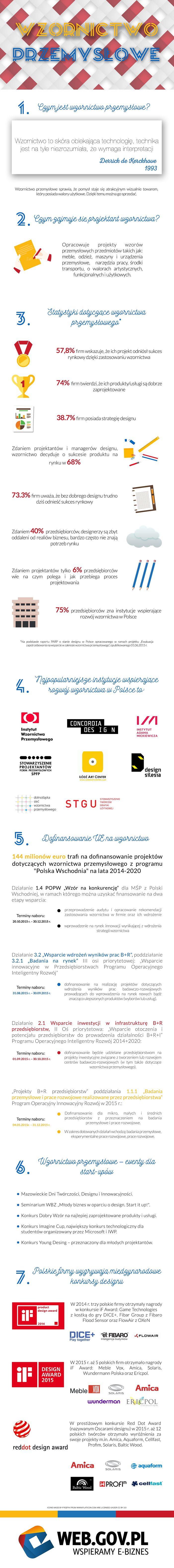 Rola designu we współczesnej gospodarce