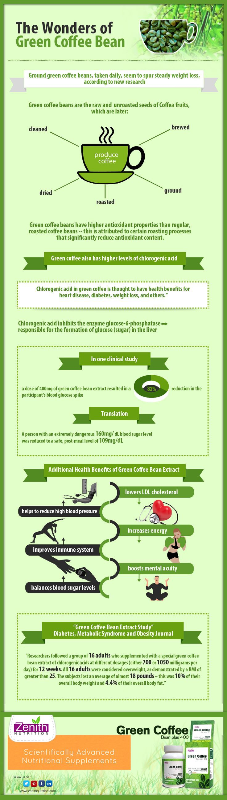 The Wonders of Green Coffe Bean. Additional health benefits of Green Coffee Bean Extract - reduce high bloodpressure, improves Immune system, balance blood sugar level, lowers LDL cholesterol, increase energy, boosts mental activity. Green Coffee Bean Extract 400 best supplement from Zenith Nutrition. Health Supplements. Nutritional Supplements. Health Infographics.