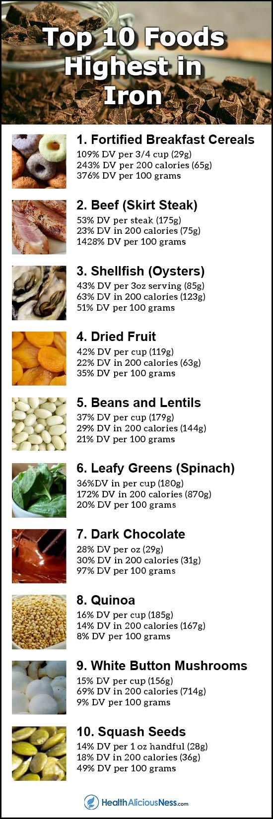 Iron rich foods include fortified cereals, beef, shellfish, dried fruit, beans, lentils, dark leafy greens, dark chocolate, quinoa, mushrooms, and squash seeds.