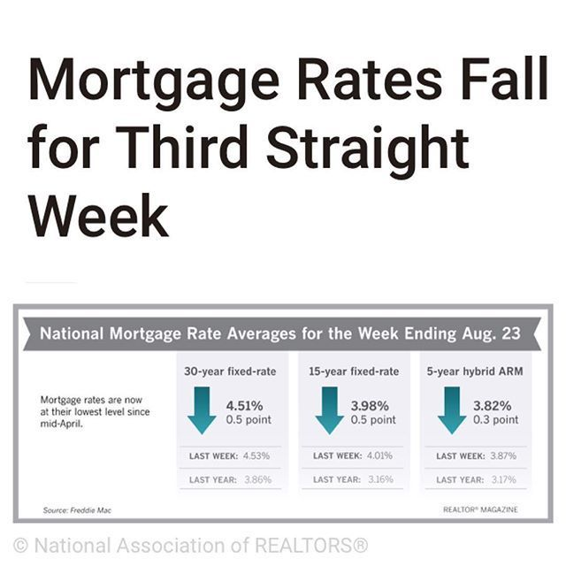 Borrowers Continued To Get Relief With Mortgage Rates This Week