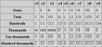 Roman Numeral Symbols | Math Help | Pinterest