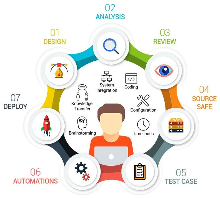 Selenium can be used to perform repetitive functional and regression testing. Every organization wants to reduce their manual testing cost, and thus have started using Selenium. It is is an open source and thus there are no license fees involved.