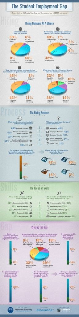 Does Soft Skills Outweigh Education In Employment Hiring [Infographic]