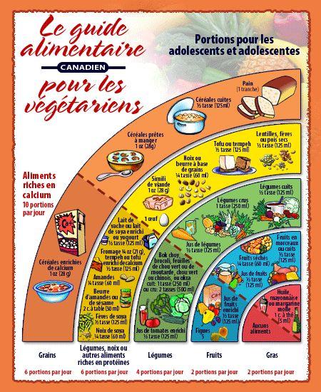 Le guide alimentaire canadien pour les végétariens