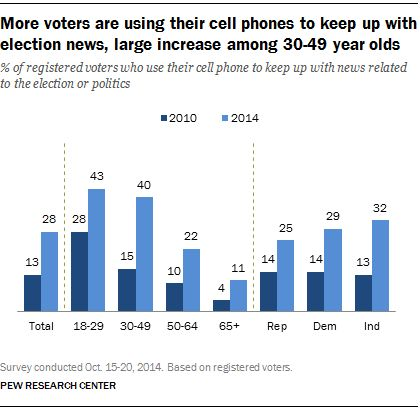 Cell Phones, Social Media and Campaign 2014 #cell #phones #for #seniors http://mobile.remmont.com/cell-phones-social-media-and-campaign-2014-cell-phones-for-seniors/  Cell Phones, Social Media and Campaign 2014 Key Findings Cell phones and social media platforms like Facebook and Twitter are playing an increasingly prominent role in how voters get political information and follow election news, according to a new national survey by the Pew Research Center. The proportion of Americans who use…