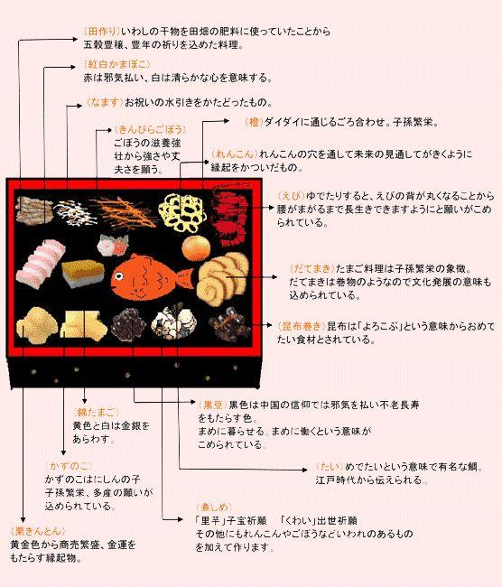 おせちは神様にお供え物として作り、神様のいる三が日は、炊事をしない、台所には入らないという風習があった為、おせち料理は日持ちのするものを作り、食べるならわしがありました。