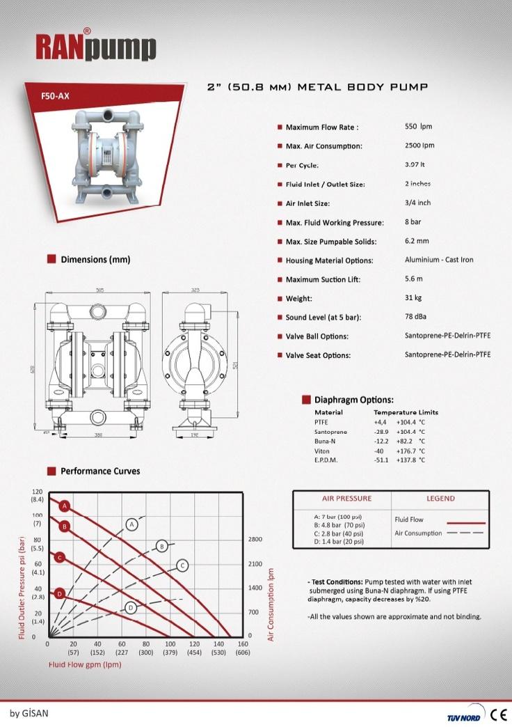 16 best products i love images on pinterest diaphragm pump 2 aluminium air operated diaphragm pump ccuart Images