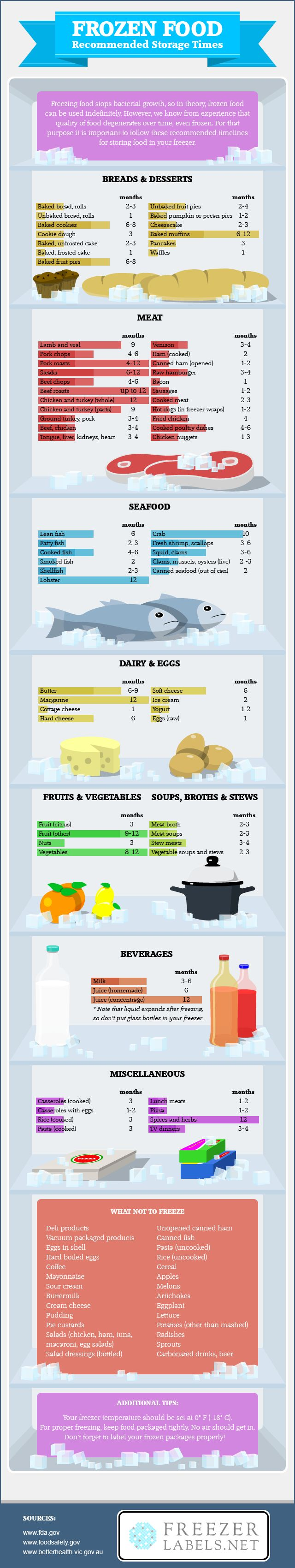 Frozen Food Recommended Storage Times #infographic ~ Visualistan