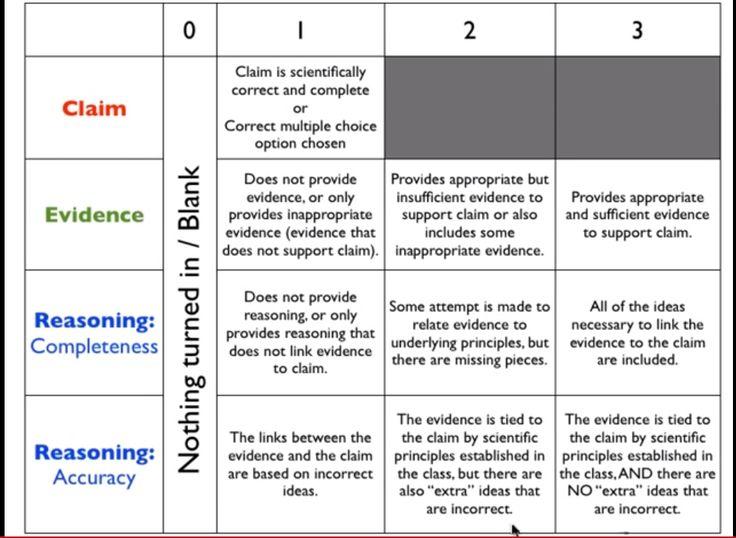 Claim-Evidence-Reasoning-Rubric.jpg (968×708)