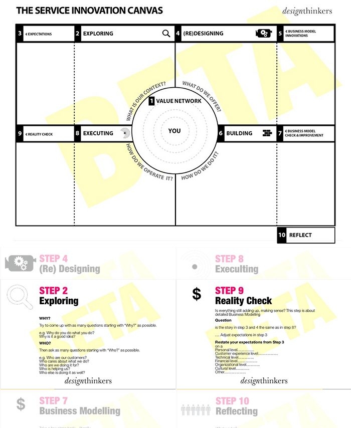 Service Innovation Canvas  |   provided by DesignThinkers Academy