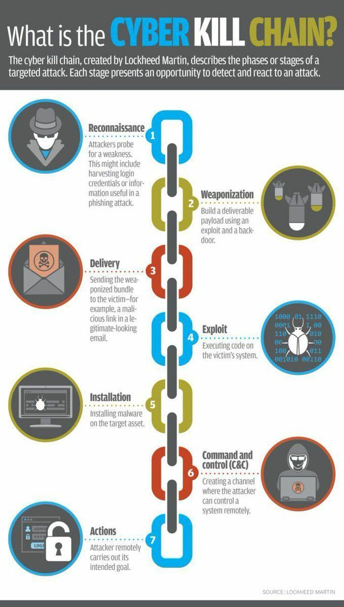 Cybersecurity In 2020 Cyber Security Technology Cyber Security Awareness Cyber Security Education