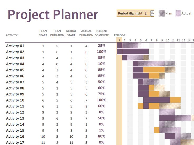 25+ parasta ideaa Pinterestissä Gantt project Planning gantt - project planning