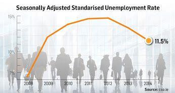 Unemployment hits five-year low of 11.5%