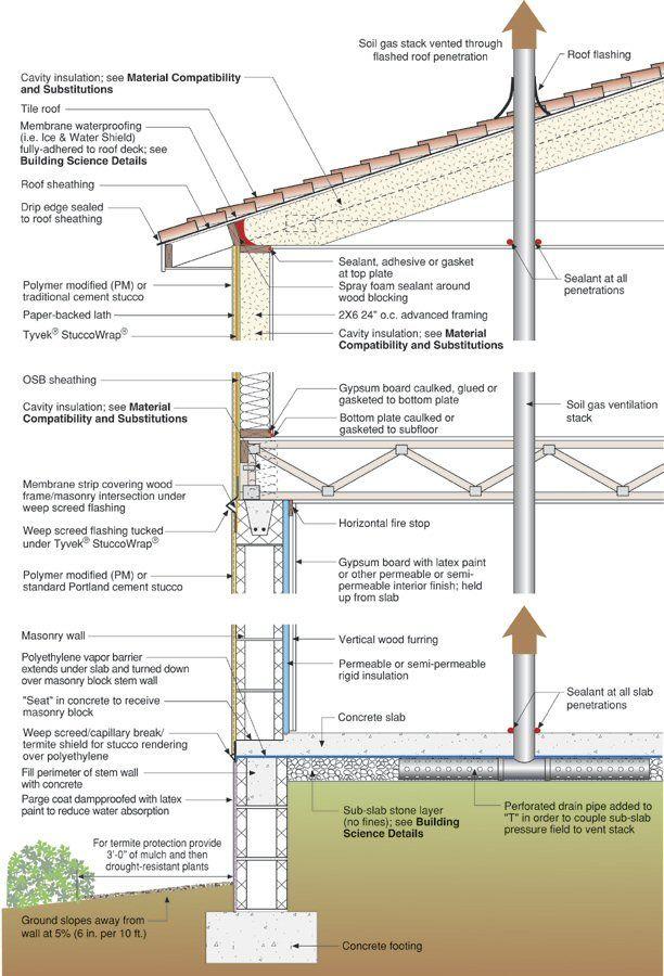 506 Best Construction Details Images On Pinterest