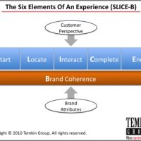 http://brandlove.co.za/the-six-elements-of-an-experience-by-bruce-temkin/