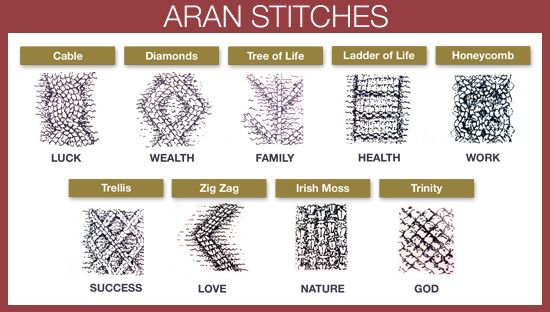 Traditional Aran Knitting Patterns : 42 best images about Clothing Style Cheats on Pinterest Different types of,...