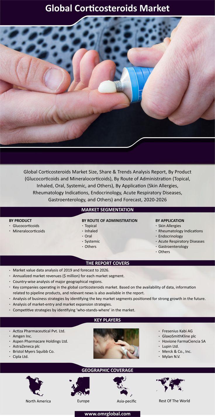 Corticosteroids Market In 2020 Skin Allergies Acute Disease Allergies
