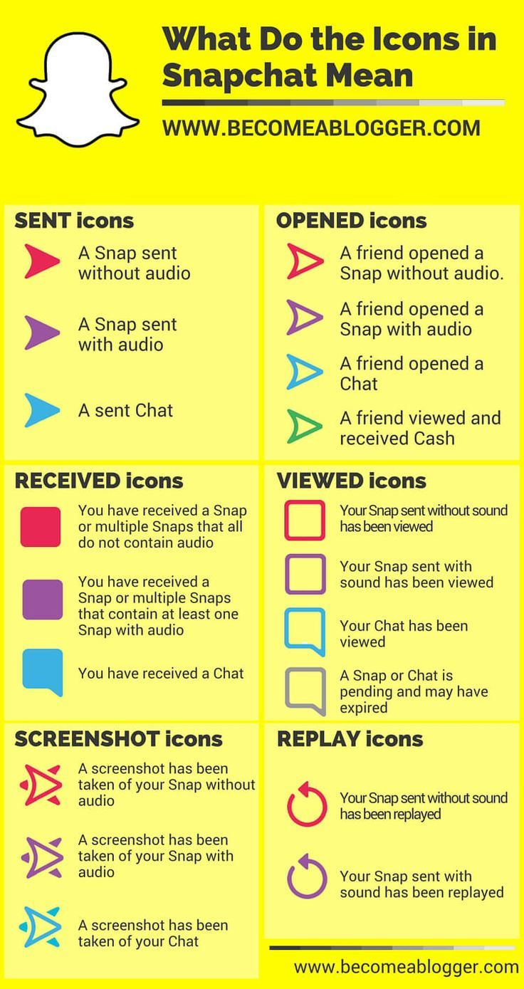 Snapchat tutorial - What do the icons mean