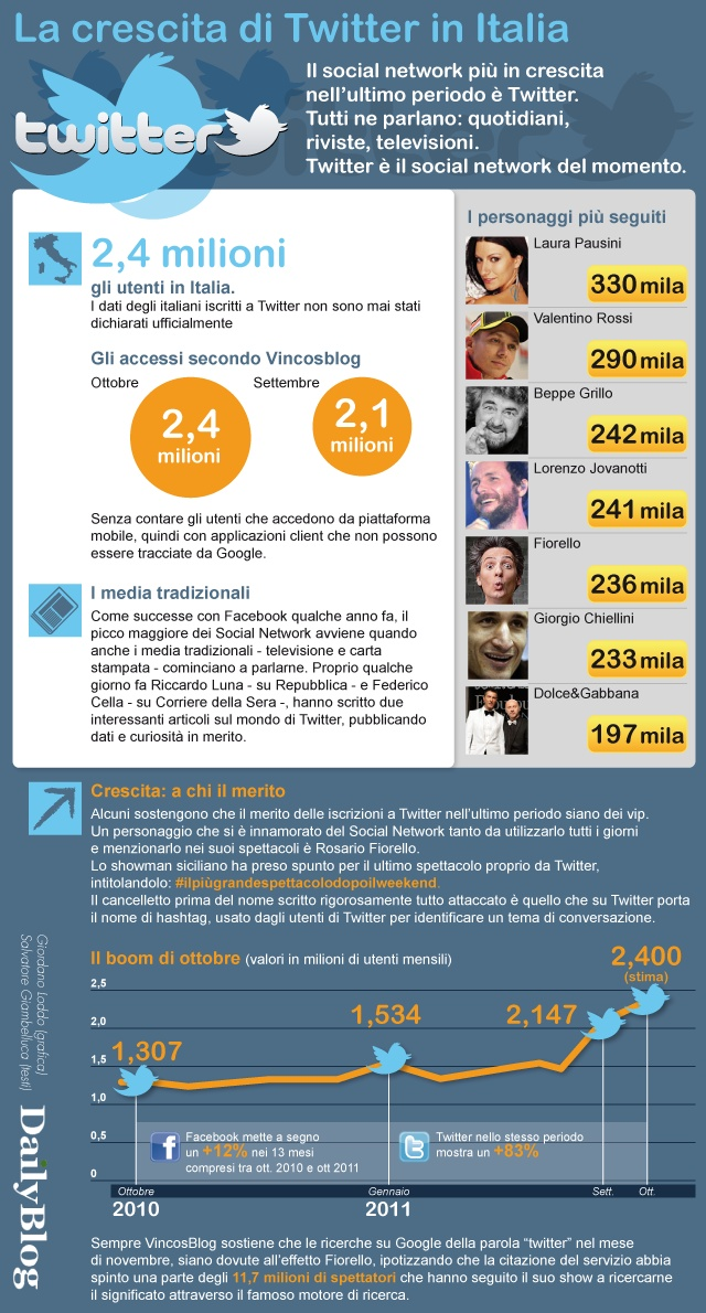 Twitter per le aziende - Gruppo Mediarete Blog www.mediarete.it