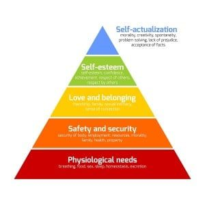 toxic parents and Maslow's pyramid
