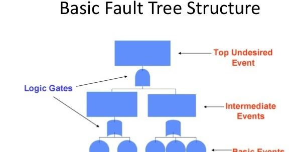 Fault Tree Analysis Example In Fault Tree Analysis Template 5816