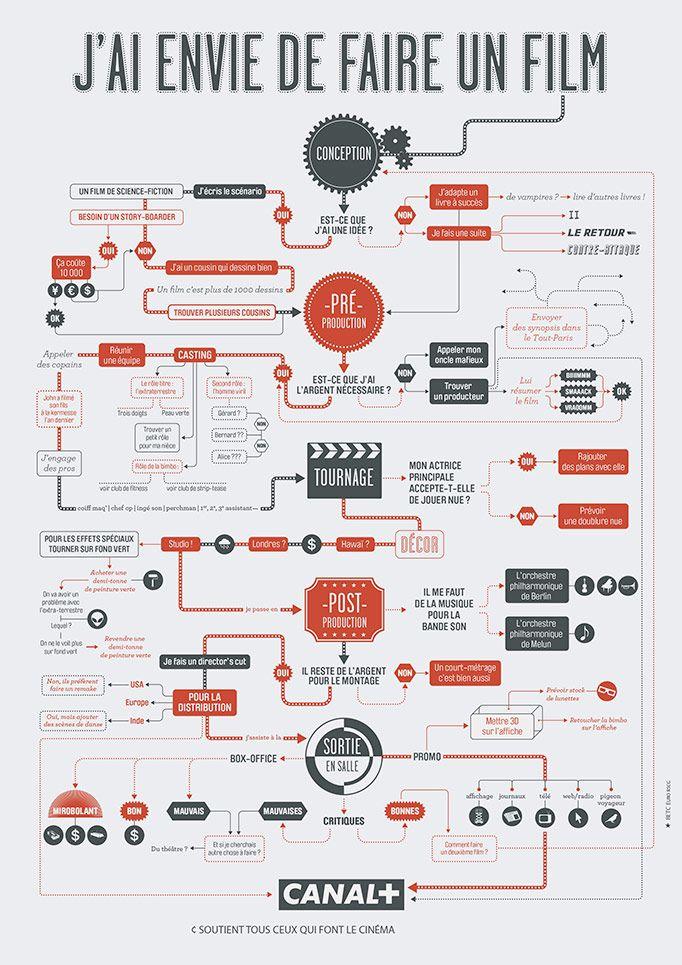 Canal + - Comment faire un film... - Les Graphiquants
